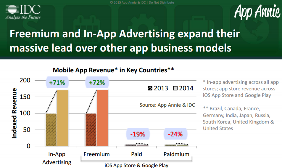 App Annie & IDC Mobile App Advertising Monetization Trends 2013-2018